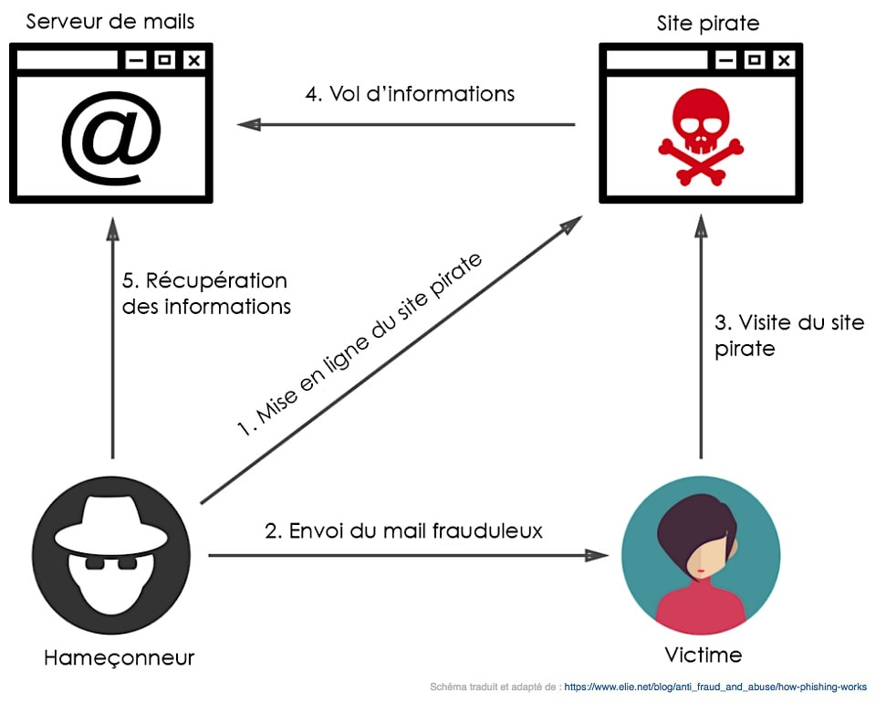 schema piratage phishing