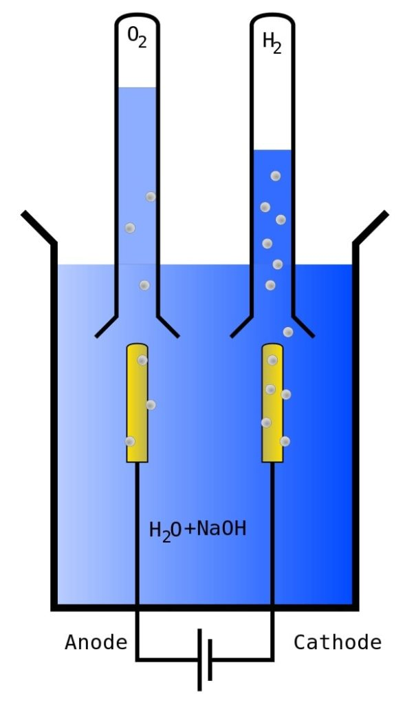 schemas electrolyse h2o eau