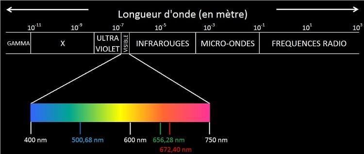 spectre electromagnetique rayonnement