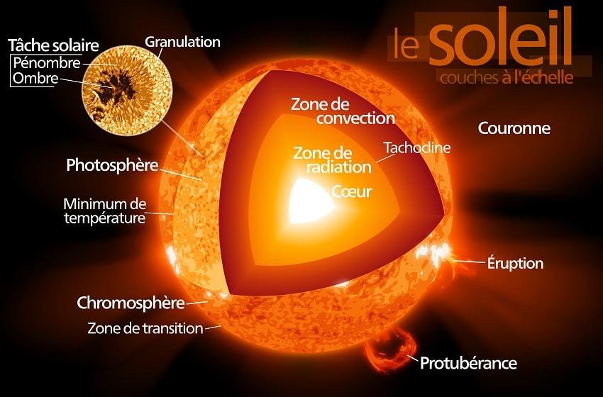 structure soleil couronne