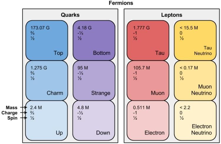 tableau fermions leptons quarks