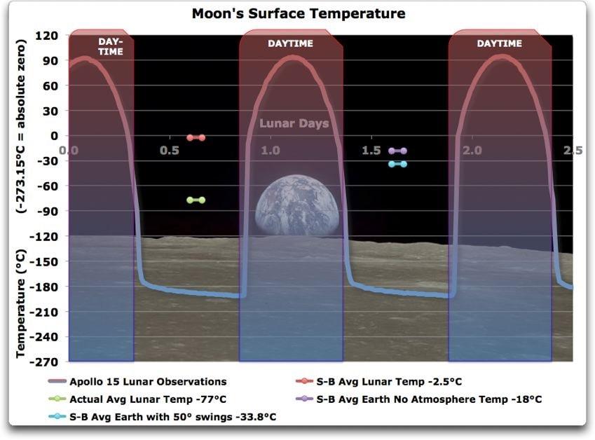 moon temperature variations atmosphere