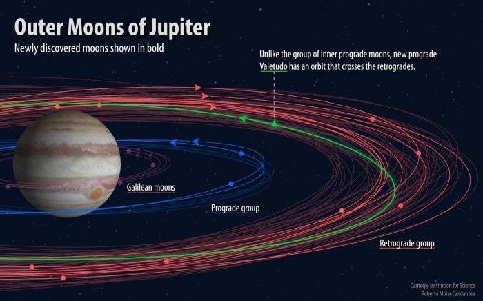 valetudo lune jupiter collision