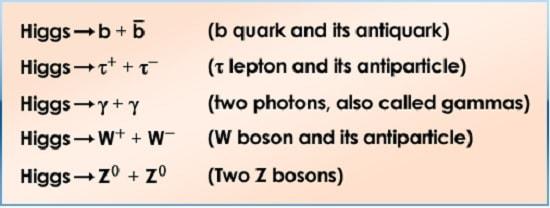 canaux desintegration boson higgs