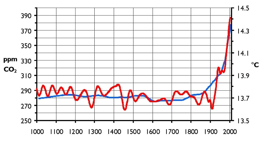 CO2 temperatures rechauffement climatique