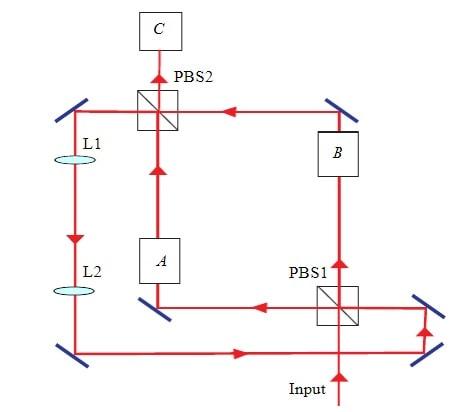 commutateur quantique polarisation photons