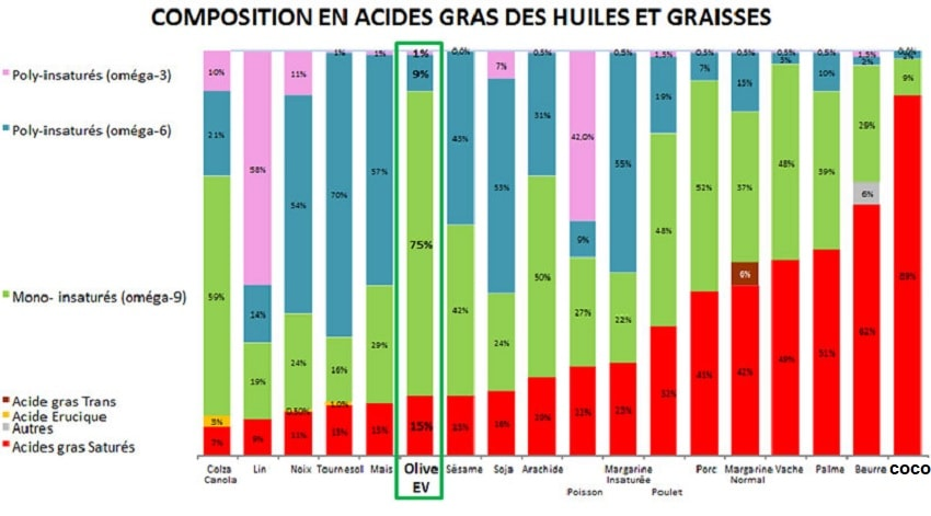 acides gras huiles huile coco