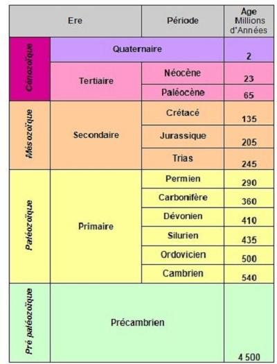 echelle temps geologiques cambrien