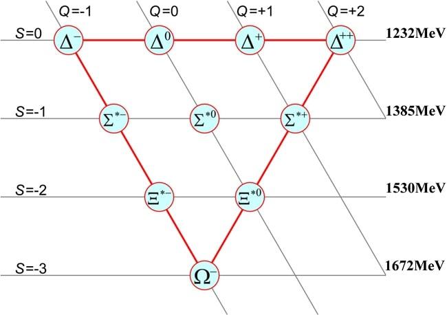 etrangete baryons quark strange