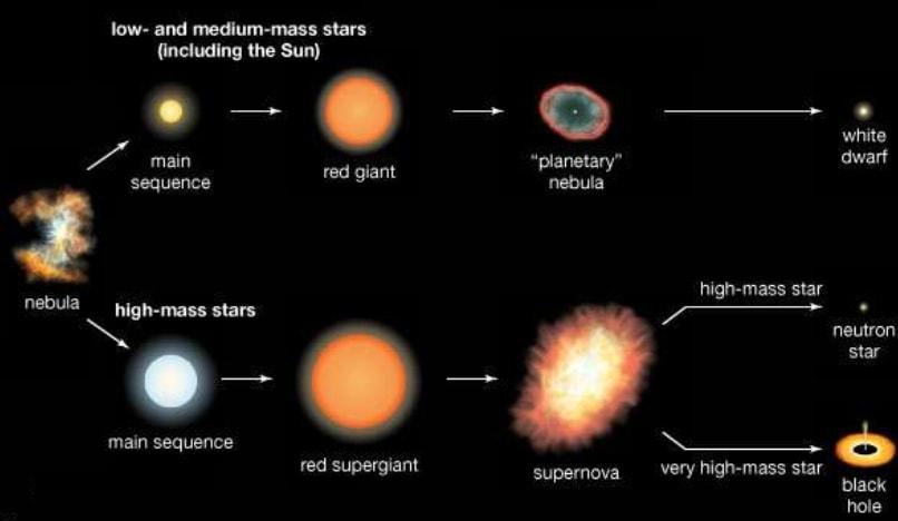 evolution etoile masse trou noir