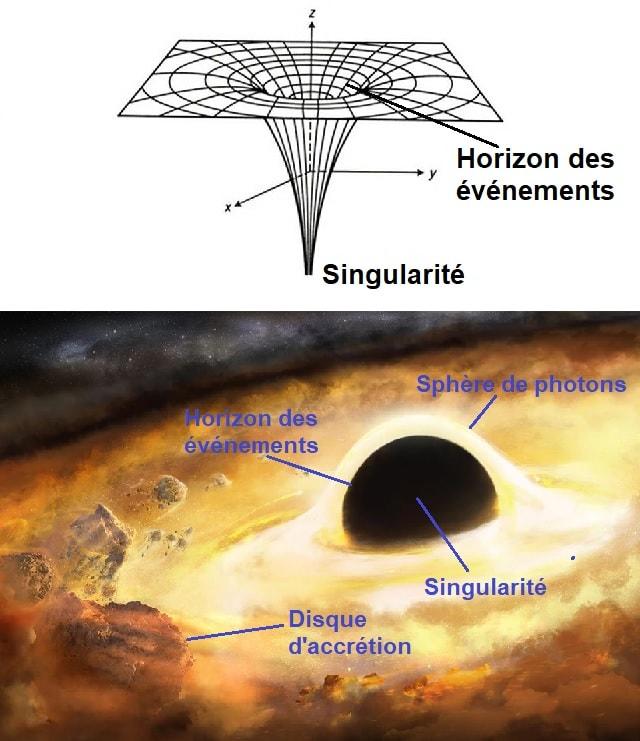 formes trous noirs 2D 3D