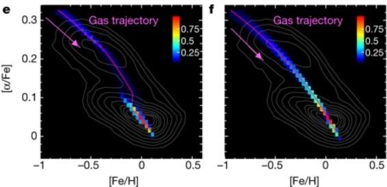 trajectoire gaz froid galaxie