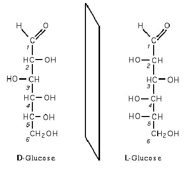glucose enantiomere chiralite