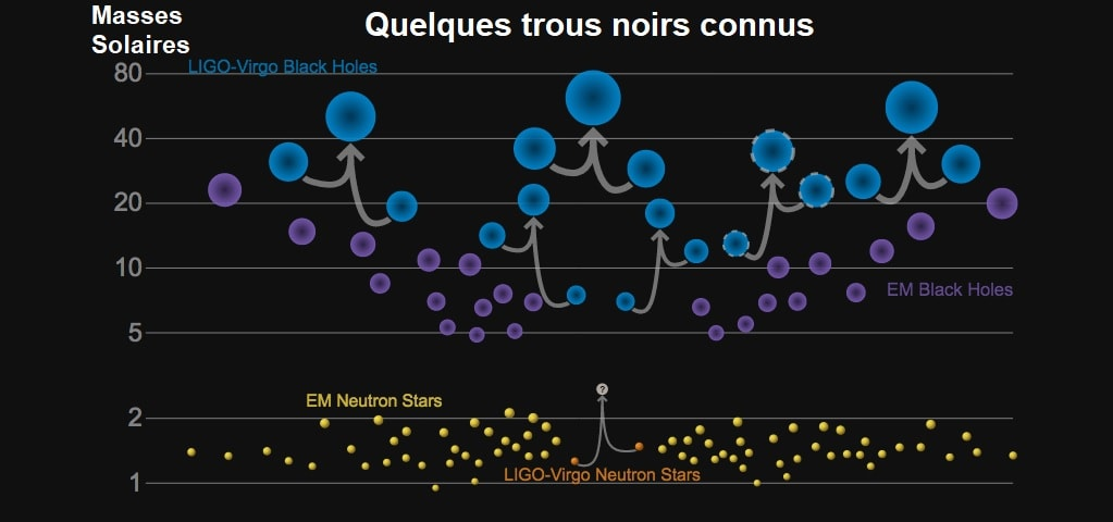 graphe trous noirs masse