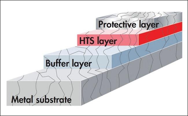 supraconducteurs HTS haute temperature