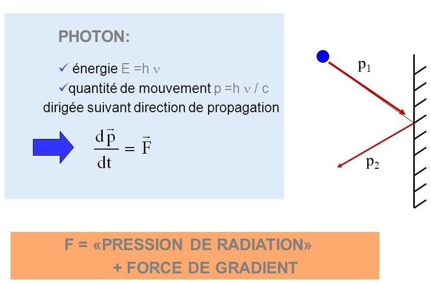 impulsion photon pression rayonnement