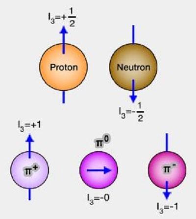 isospin baryon nombre quantique