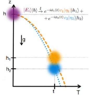 principe d'equivalence echelle quantique