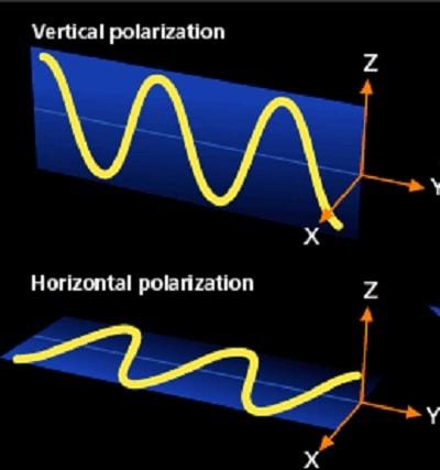 photons polarisation optique
