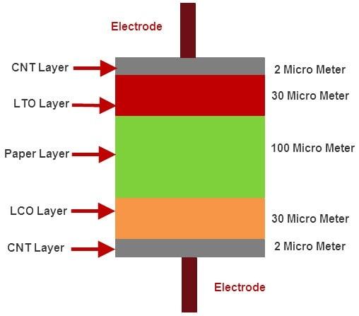 structure batterie papier