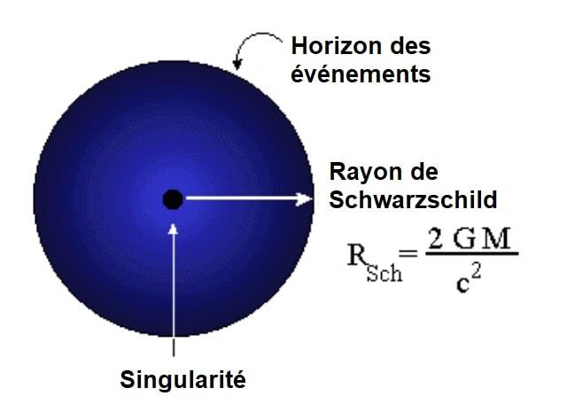 trou noir Schwarzschild relativite generale
