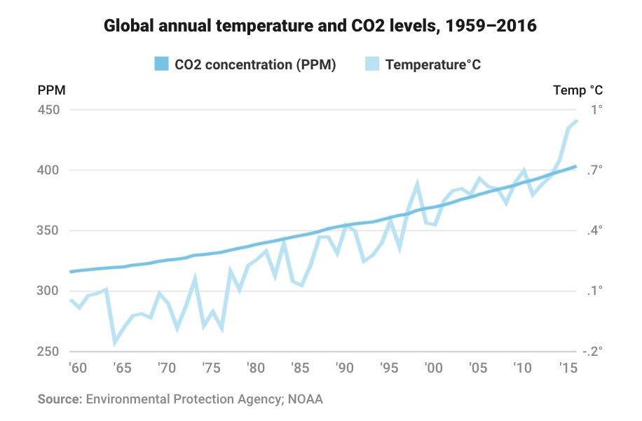 temperature rechauffement climatique climat planete