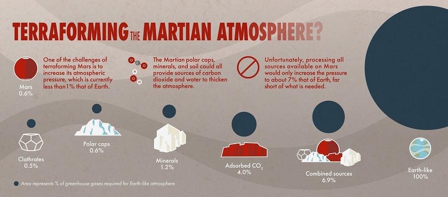 terraformation mars CO2