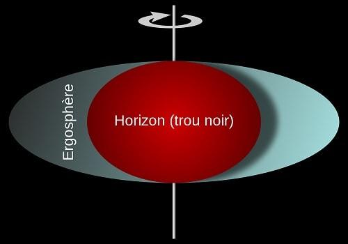 trou noir kerr rotation