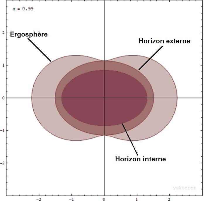 trou noir kerr ergosphere