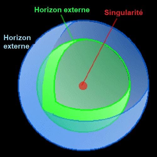 trou noir Schwarzschild sphere