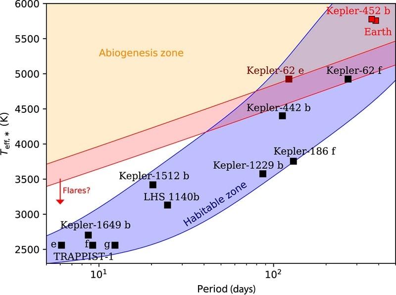 zone habitabilite abiogenese