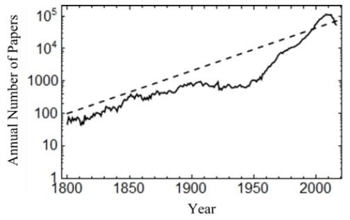 graphique evolution articles planete