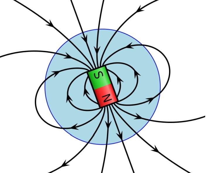 champ magnetique terrestre aimant