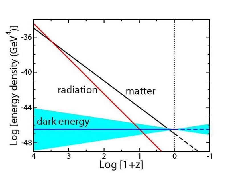evolution densite energie noire