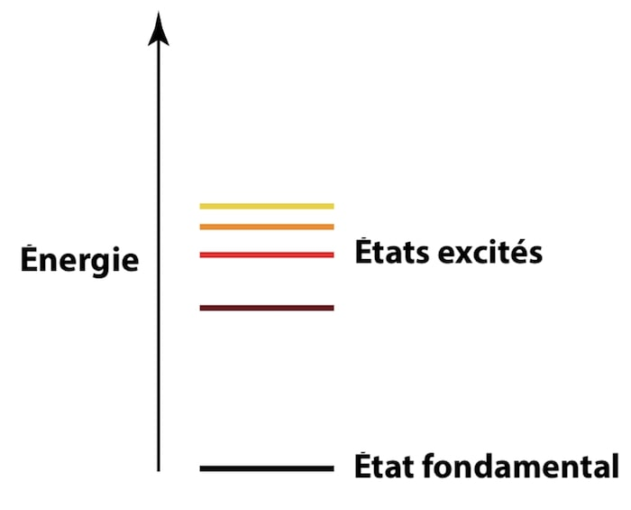 etat fondamental et excite atome