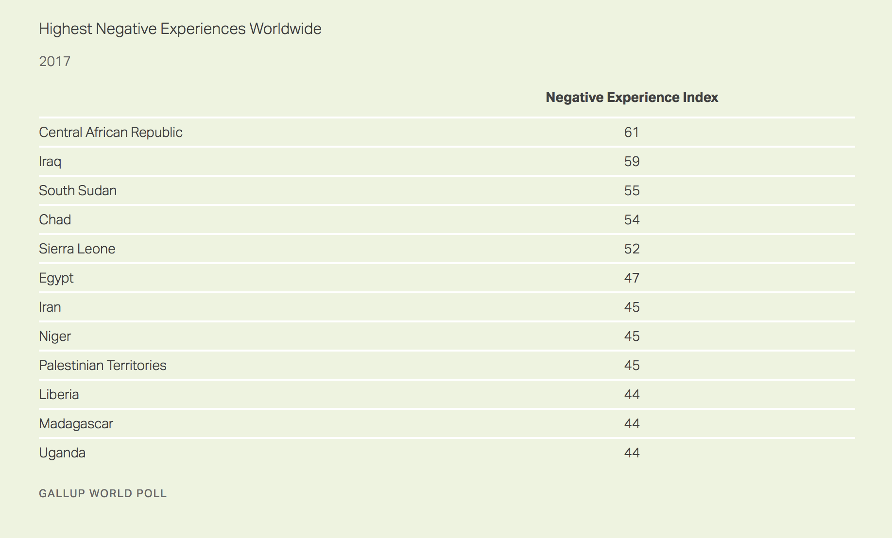 index experience negative etude emotions