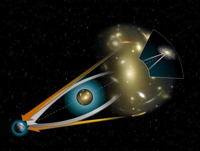 diagramme de lentille gravitationnelle