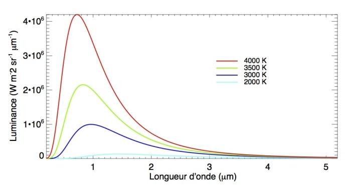 graphe loi planck