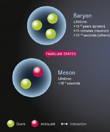 mesons hadrons quark antiquark