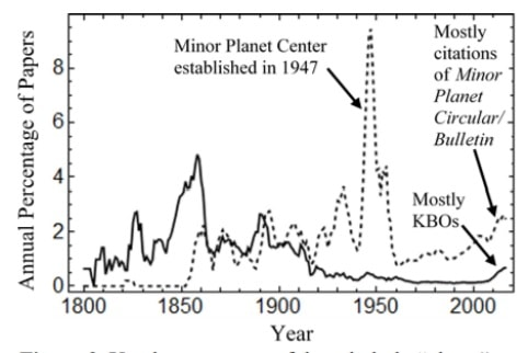 graphique planete naine planete mineure