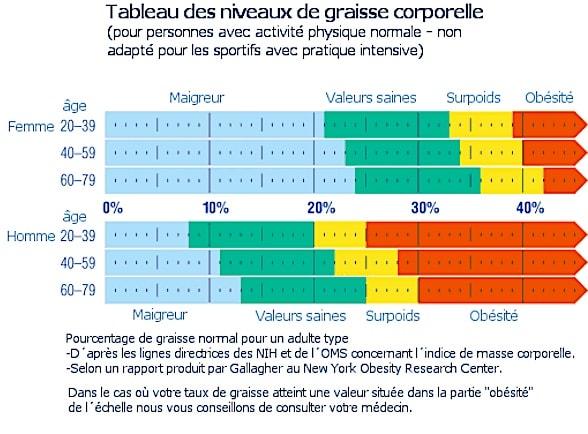 tableau taux graisse comparaison