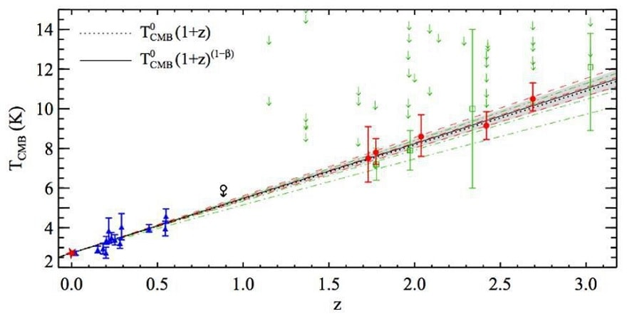 temperature fond diffus cosmologique