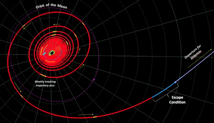 trajectoire dart mission nasa asteroide