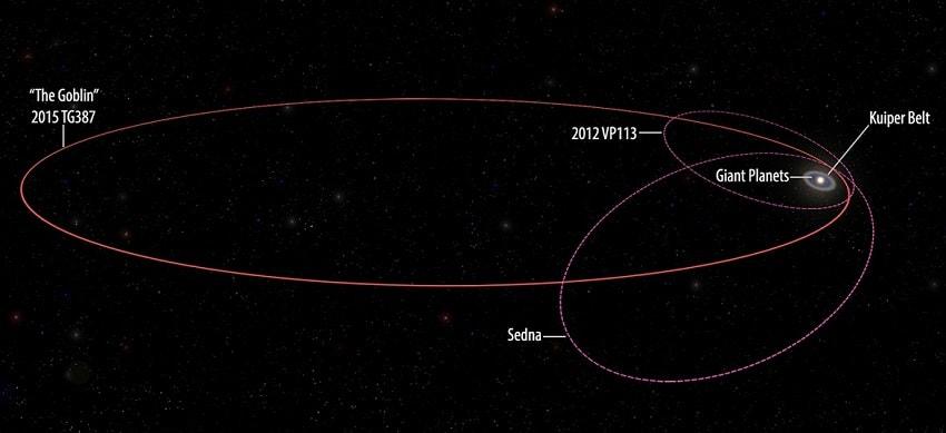 2015TG3687 orbite sednoide