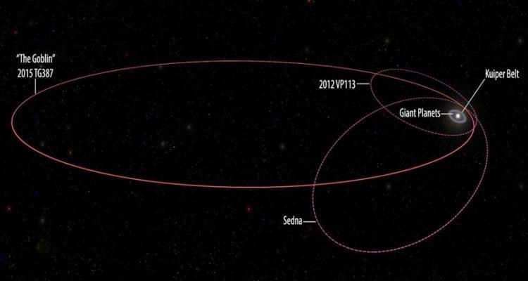 2015TG387 planete x objet transneptunien