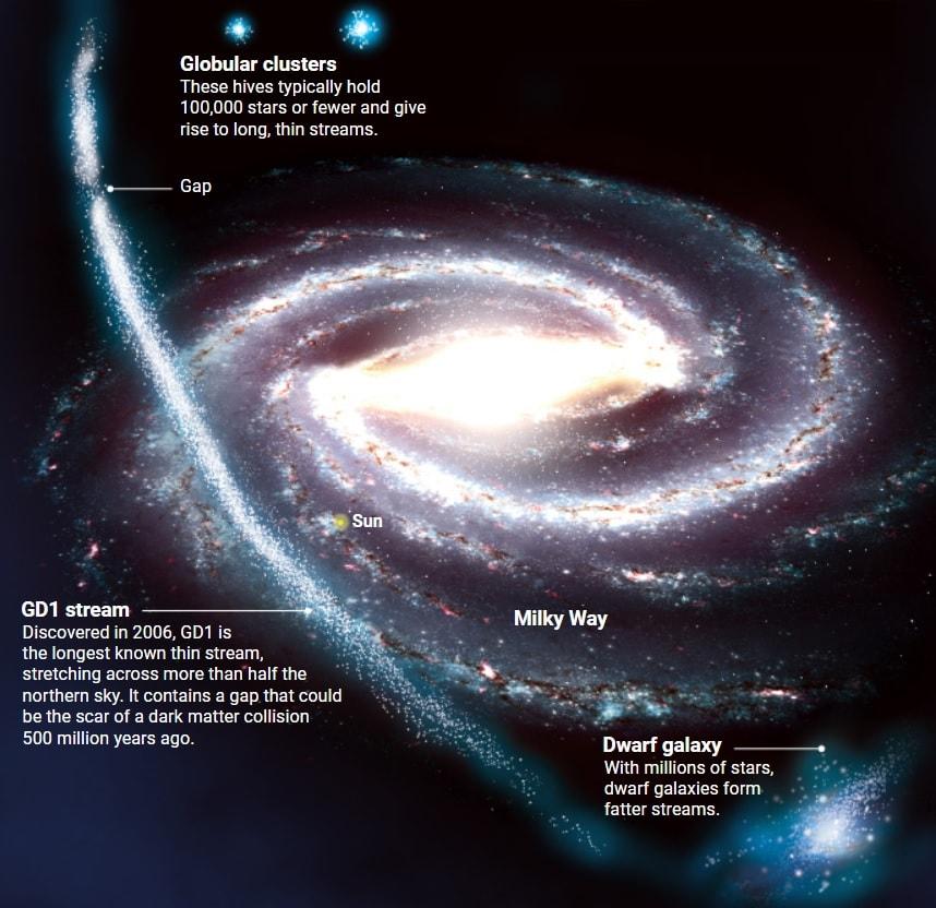 flux stellaire GD1 galaxie