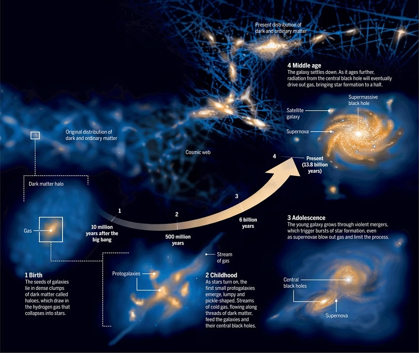 formation galaxies matiere noire