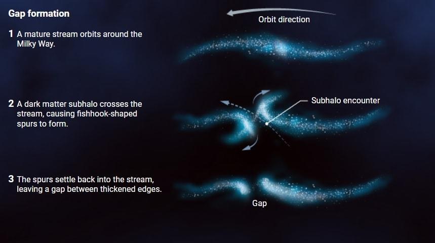 formation vides flux stellaires