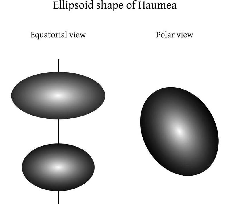 forme ellipsoide platitude haumea