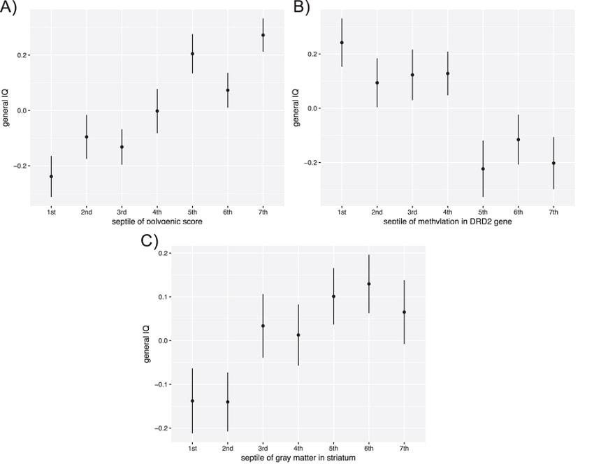 graphique gene drd2 qi